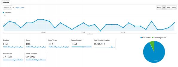 bounce-rate-google-analytics